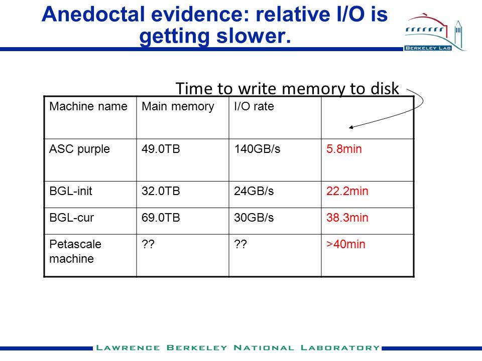 Anedoctal evidence: relative I/O is getting slower. Machine nameMain memoryI/O rate ASC purple49.0TB140GB/s5.8min BGL-init32.0TB24GB/s22.2min BGL-cur6