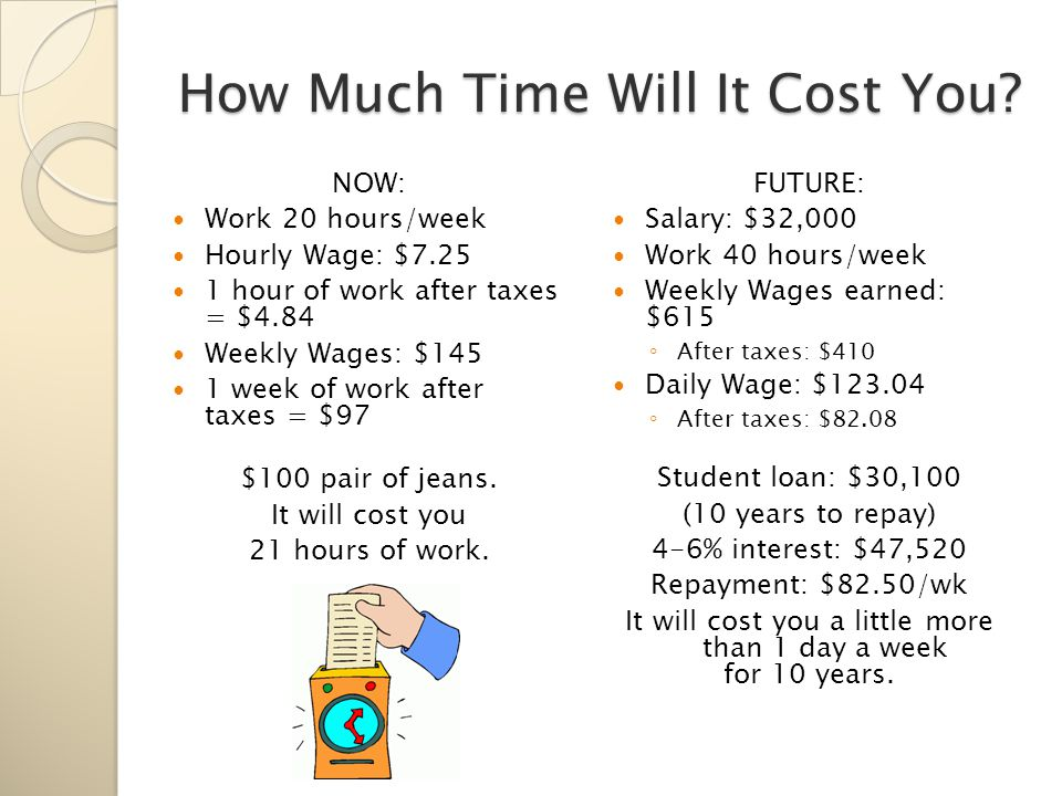 How Much Time Will It Cost You.