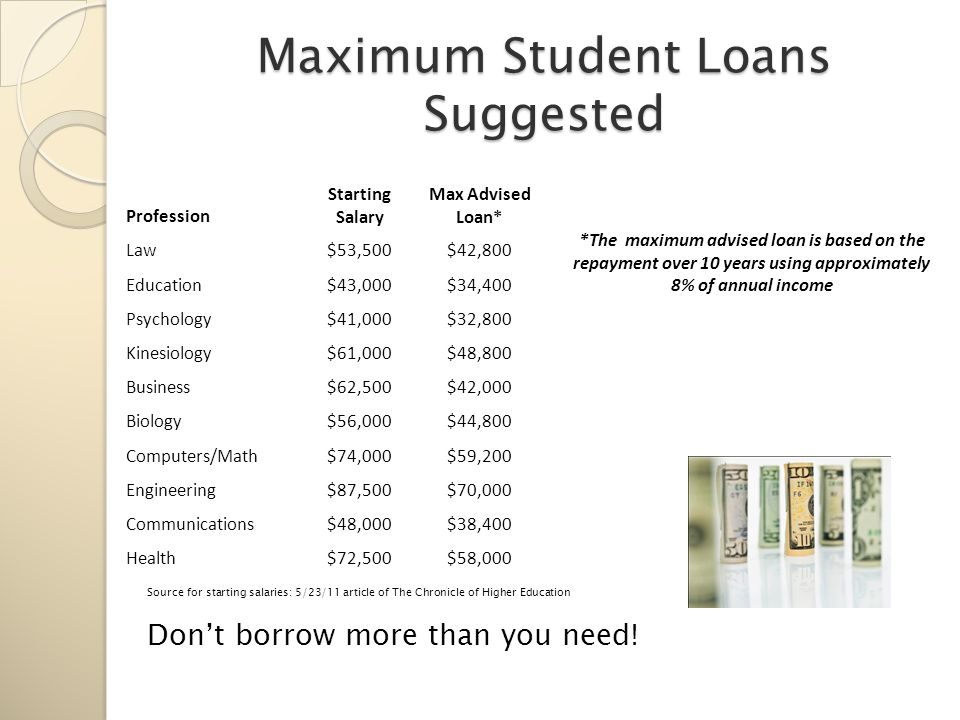 Maximum Student Loans Suggested Source for starting salaries: 5/23/11 article of The Chronicle of Higher Education Don't borrow more than you need.