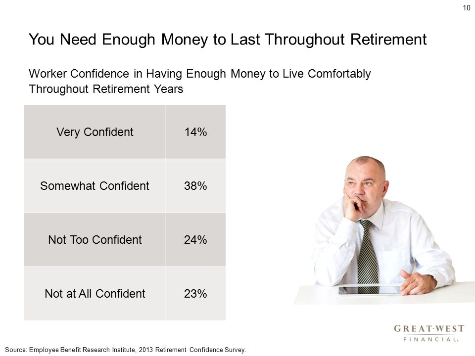 You Need Enough Money to Last Throughout Retirement 10 Very Confident14% Somewhat Confident38% Not Too Confident24% Not at All Confident23% Worker Confidence in Having Enough Money to Live Comfortably Throughout Retirement Years Source: Employee Benefit Research Institute, 2013 Retirement Confidence Survey.