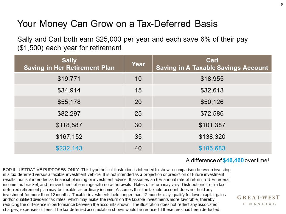 Your Money Can Grow on a Tax-Deferred Basis 8 Sally Saving in Her Retirement Plan Year Carl Saving in A Taxable Savings Account $19,77110$18,955 $34,91415$32,613 $55,17820$50,126 $82,29725$72,586 $118,58730$101,387 $167,15235$138,320 $232,14340$185,683 A difference of $46,460 over time.
