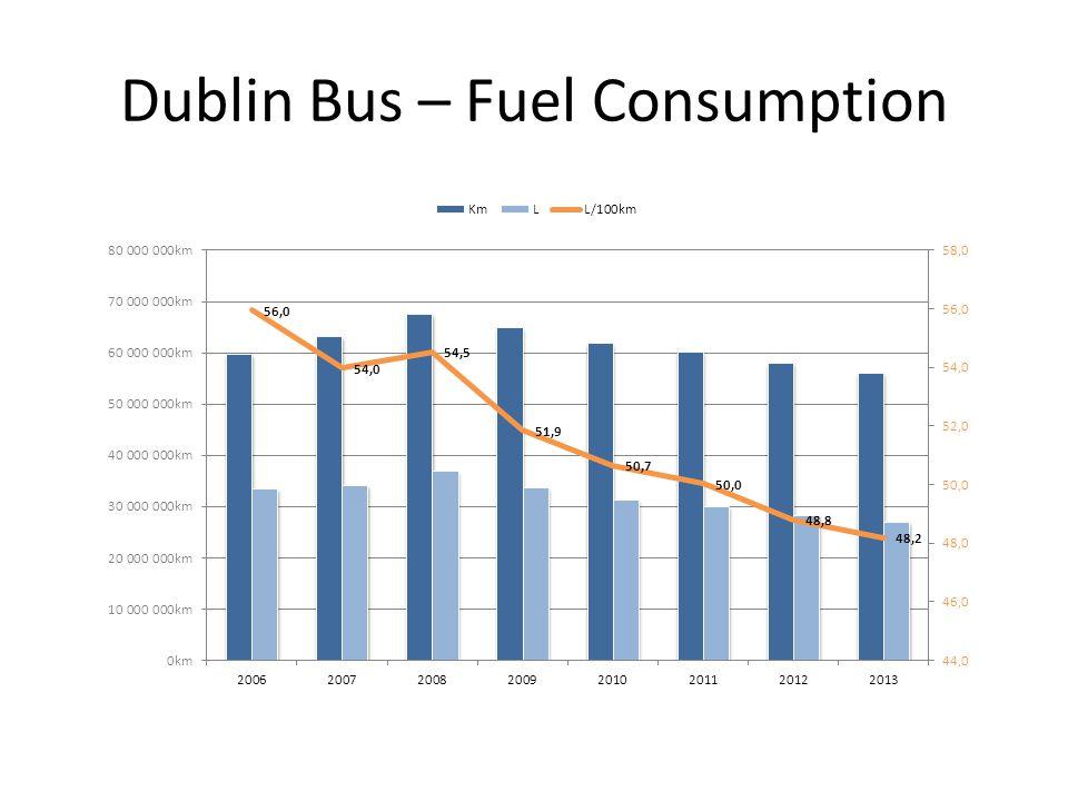 Dublin Bus – Fuel Consumption