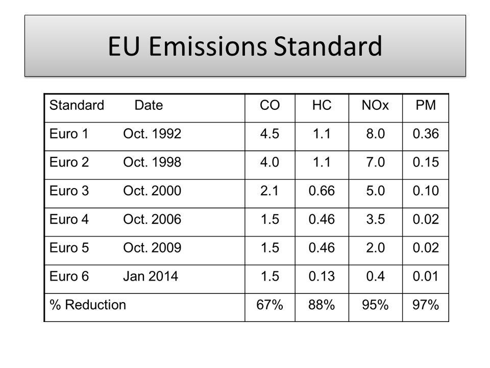 EU Emissions Standard