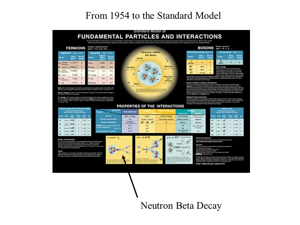 Neutron Beta Decay From 1954 to the Standard Model