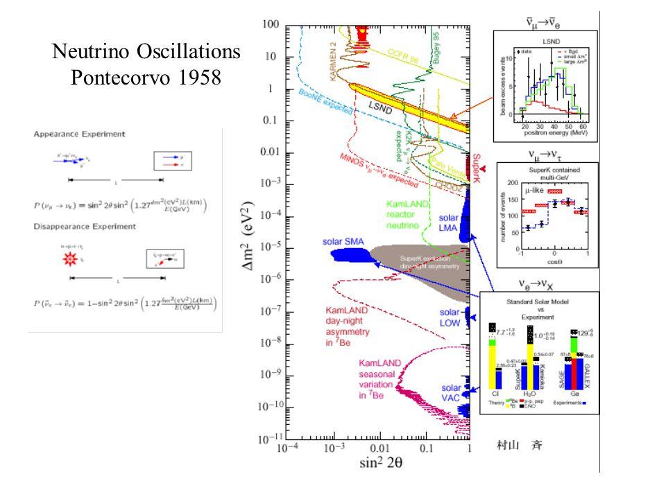 Neutrino Oscillations Pontecorvo 1958