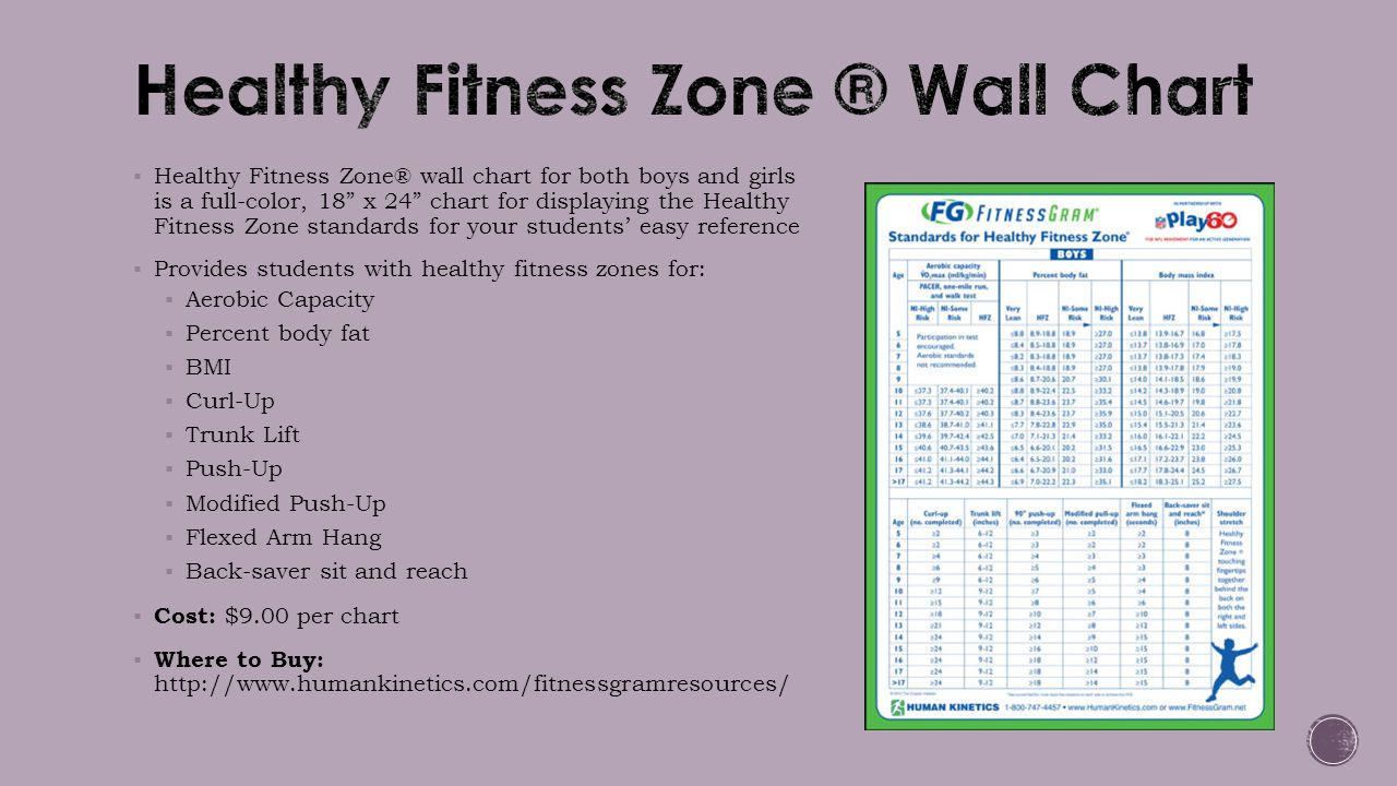 """ Healthy Fitness Zone® wall chart for both boys and girls is a full-color, 18"""" x 24"""" chart for displaying the Healthy Fitness Zone standards for your"""