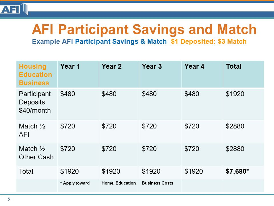 Savings and Match Example AFI Participant Savings & Match $1 Deposited: $1 Match Education, Small Business IDA Year 1Year 2Year 3Year 4Total Participant Deposits $40/month Earnings/EITC $480 $1920 Match ½ AFI $240 $960 Match ½ Other Cash $240 $960 Total$960 $3840 6