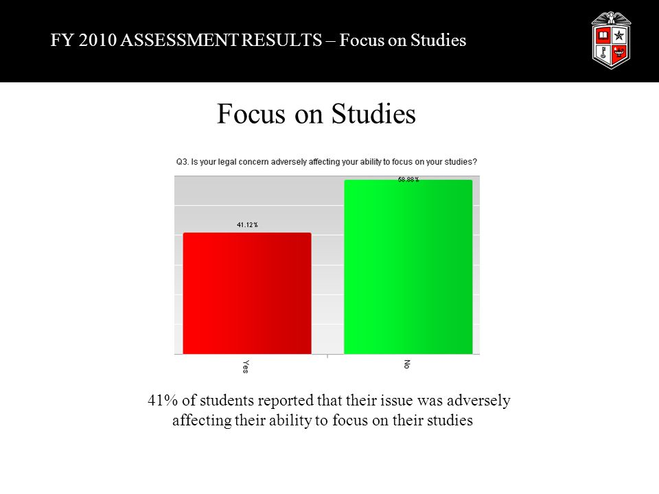 FY 2010 ASSESSMENT RESULTS – Focus on Studies Focus on Studies 41% of students reported that their issue was adversely affecting their ability to focus on their studies
