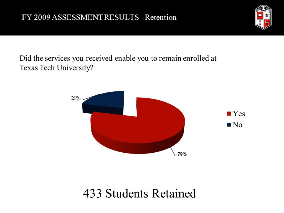 FY 2009 ASSESSMENT RESULTS - Retention 433 Students Retained