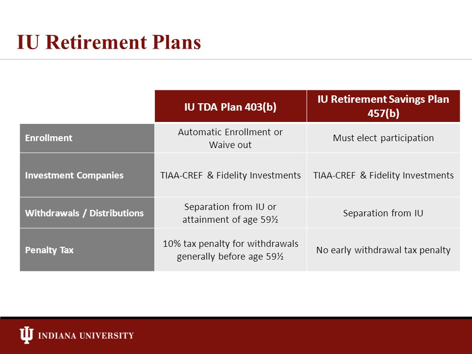 IU Retirement Plans IU TDA Plan 403(b) IU Retirement Savings Plan 457(b) Enrollment Automatic Enrollment or Waive out Must elect participation Investment CompaniesTIAA-CREF & Fidelity Investments Withdrawals / Distributions Separation from IU or attainment of age 59½ Separation from IU Penalty Tax 10% tax penalty for withdrawals generally before age 59½ No early withdrawal tax penalty