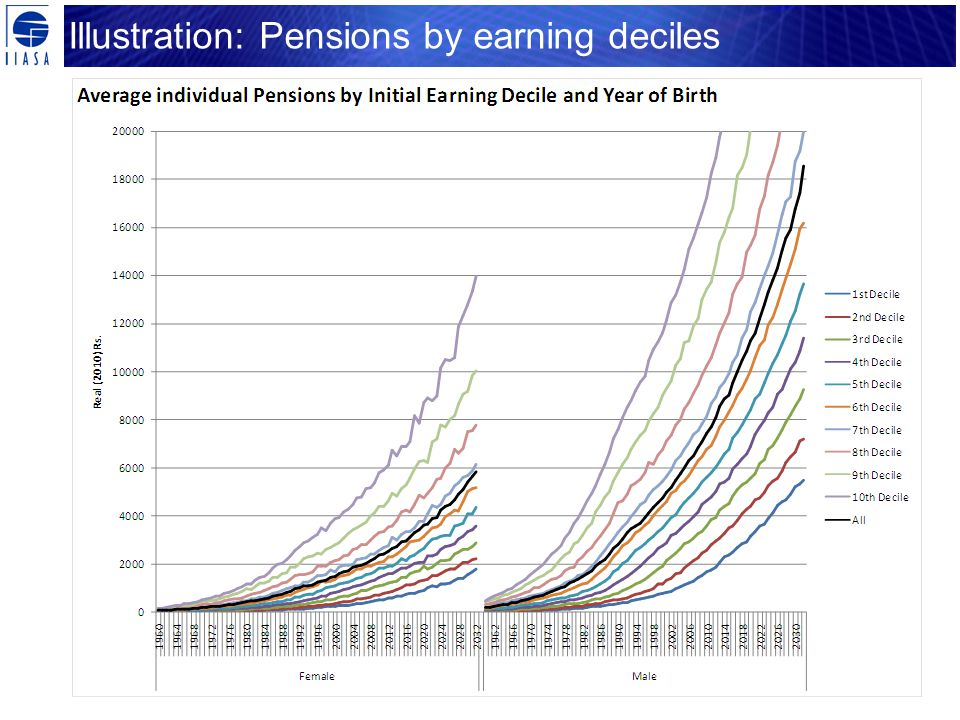 Illustration: Pensions by earning deciles