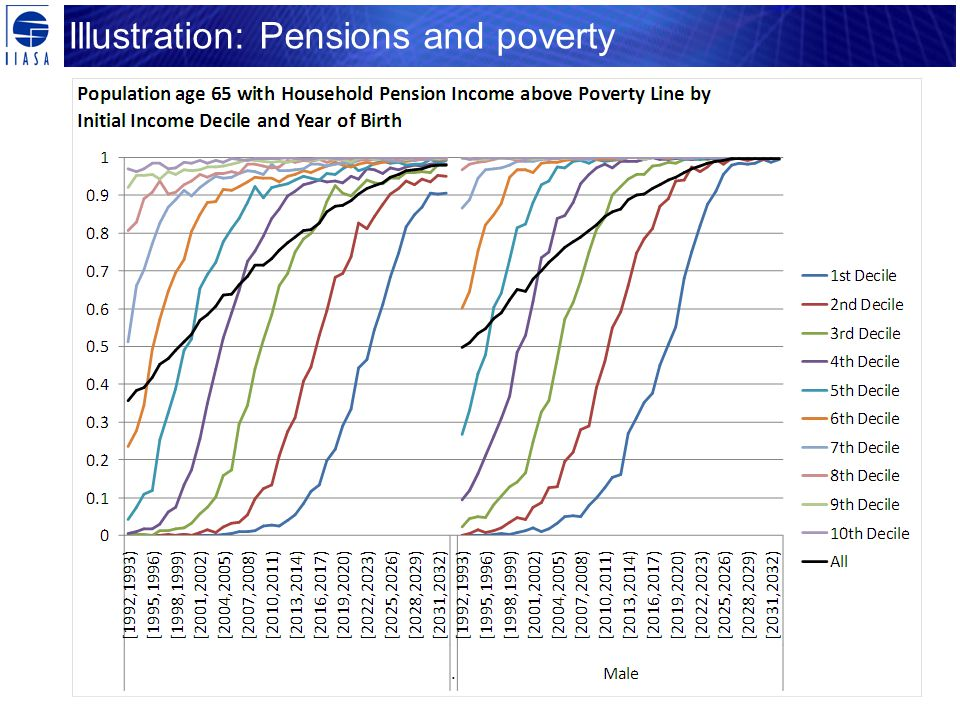 Illustration: Pensions and poverty