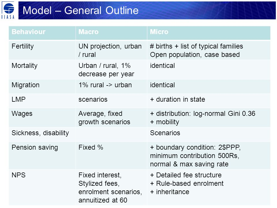 Model – General Outline BehaviourMacroMicro FertilityUN projection, urban / rural # births + list of typical families Open population, case based MortalityUrban / rural, 1% decrease per year identical Migration1% rural -> urbanidentical LMPscenarios+ duration in state WagesAverage, fixed growth scenarios + distribution: log-normal Gini 0.36 + mobility Sickness, disabilityScenarios Pension savingFixed %+ boundary condition: 2$PPP, minimum contribution 500Rs, normal & max saving rate NPSFixed interest, Stylized fees, enrolment scenarios, annuitized at 60 + Detailed fee structure + Rule-based enrolment + inheritance
