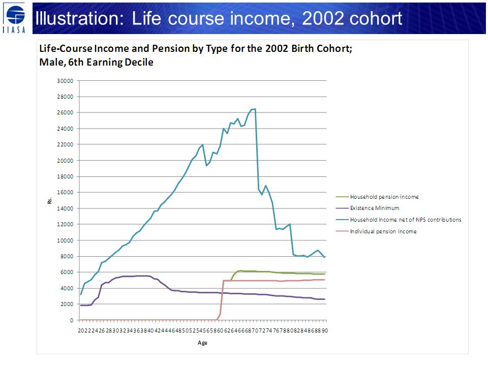 Illustration: Life course income, 2002 cohort