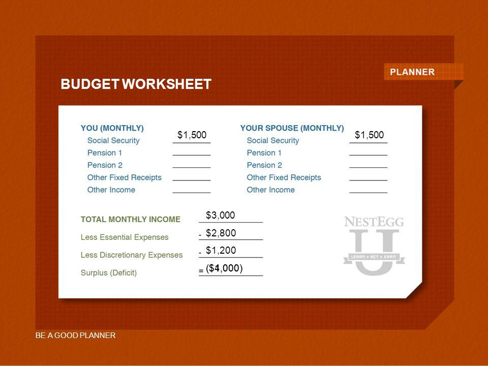 BE A GOOD PLANNER $2,800 $1,200 ($4,000) $1,500 $3,000 ($1,000) BUDGET WORKSHEET