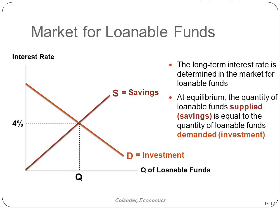 The Financial Sector and the Economy Colander, Economics Market for Loanable Funds The long-term interest rate is determined in the market for loanable funds At equilibrium, the quantity of loanable funds supplied (savings) is equal to the quantity of loanable funds demanded (investment) Interest Rate Q of Loanable Funds Q S 4% = Savings D = Investment 13-12