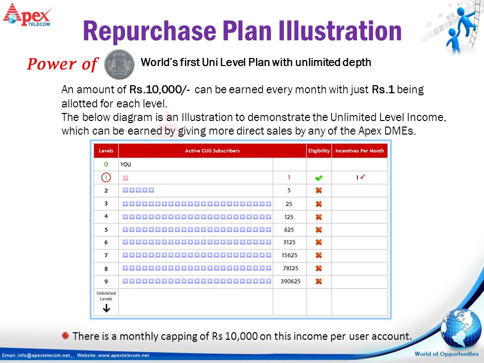 World's first Uni Level Plan with unlimited depth An amount of Rs.10,000/- can be earned every month with just Rs.1 being allotted for each level. The