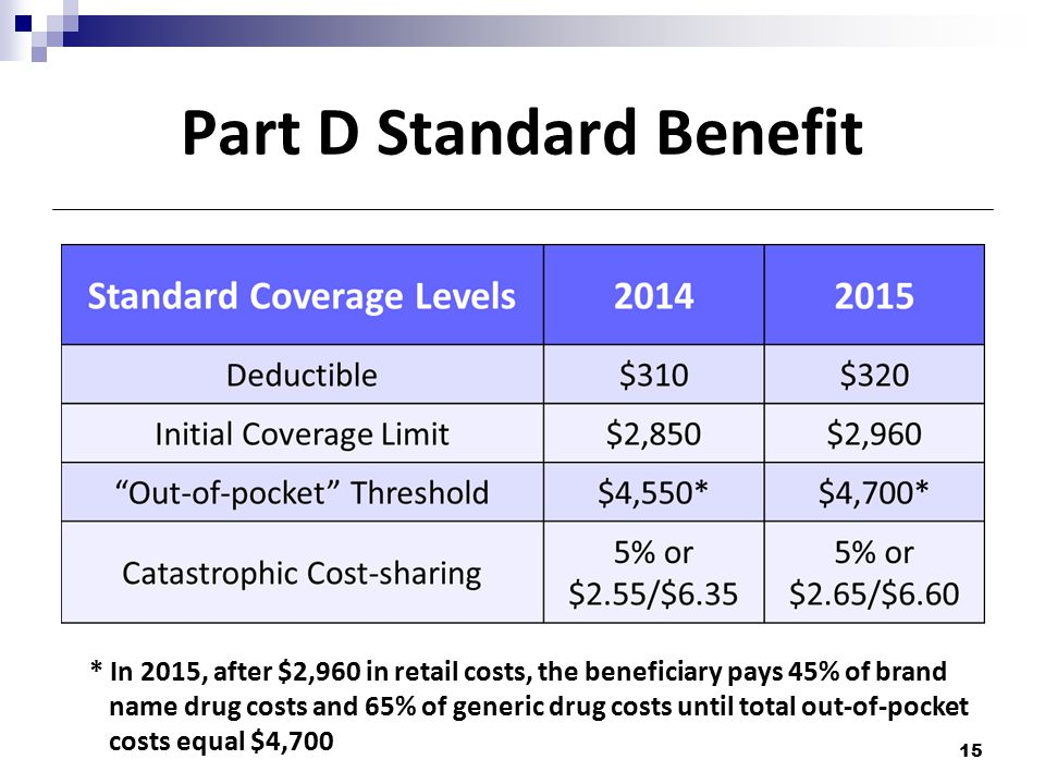 Part D Standard Benefit * In 2015, after $2,960 in retail costs, the beneficiary pays 45% of brand name drug costs and 65% of generic drug costs until total out-of-pocket costs equal $4,700 15