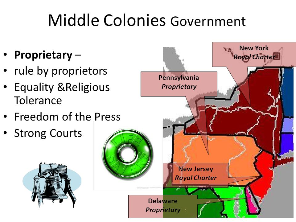 Proprietary – rule by proprietors Equality &Religious Tolerance Freedom of the Press Strong Courts Middle Colonies Government New York Royal Charter Pennsylvania Proprietary New Jersey Royal Charter Delaware Proprietary