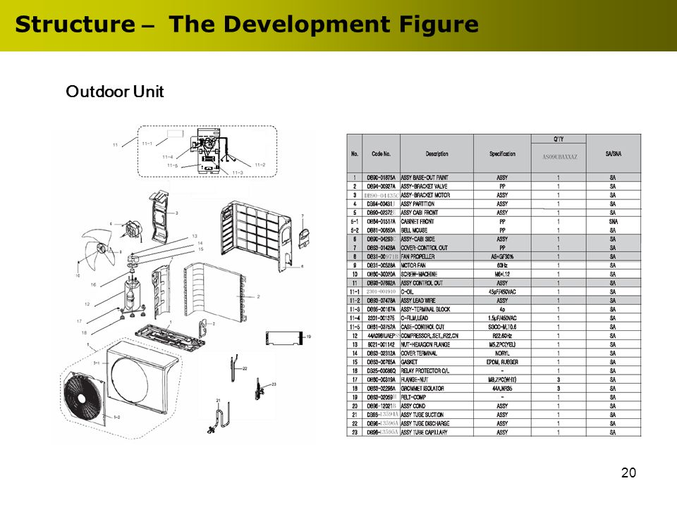 20 Structure – The Development Figure Outdoor Unit