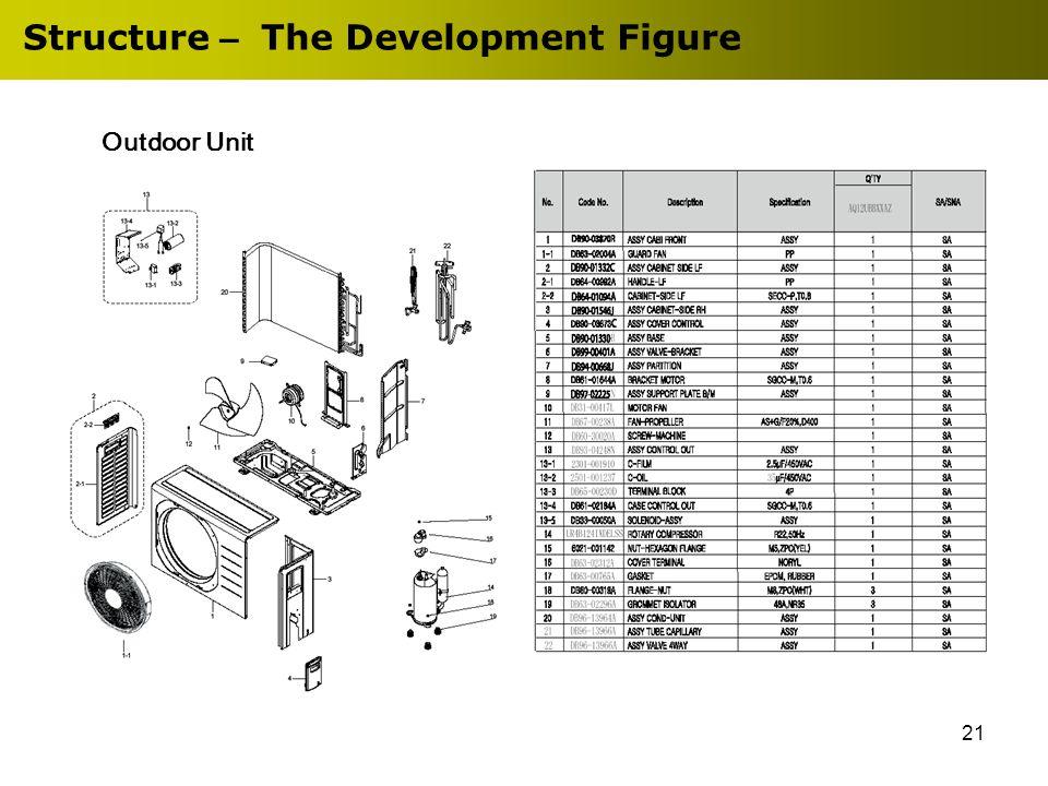 21 Structure – The Development Figure Outdoor Unit