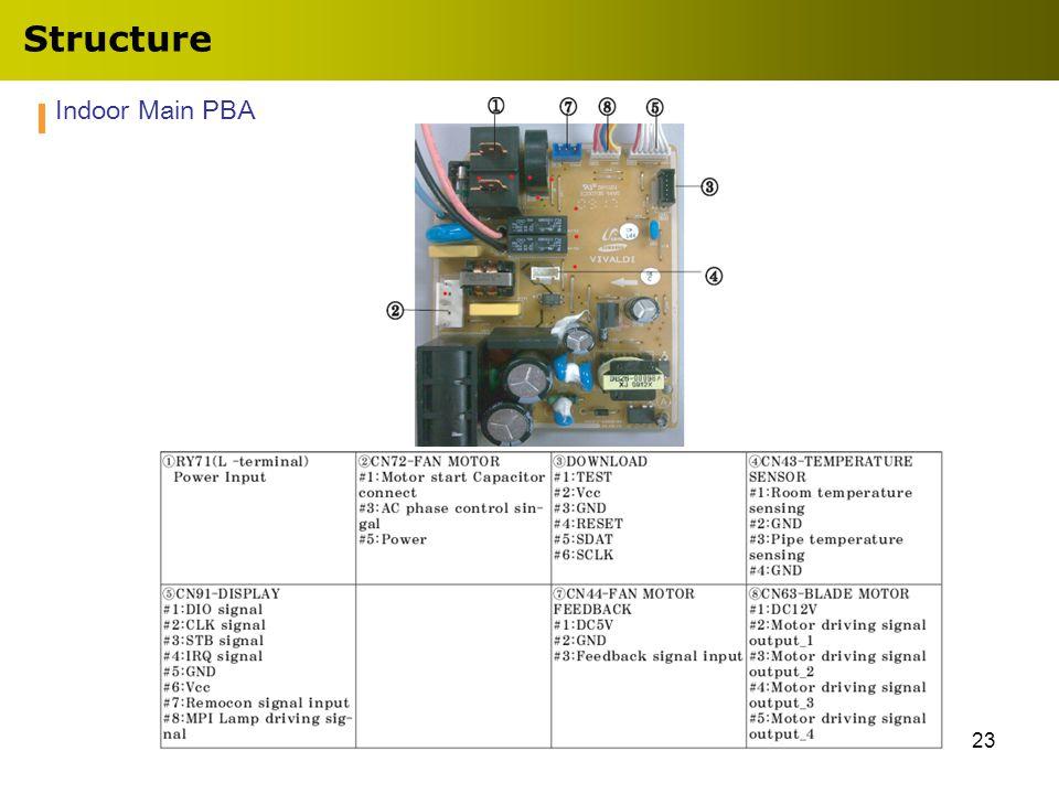23 Indoor Main PBA Structure