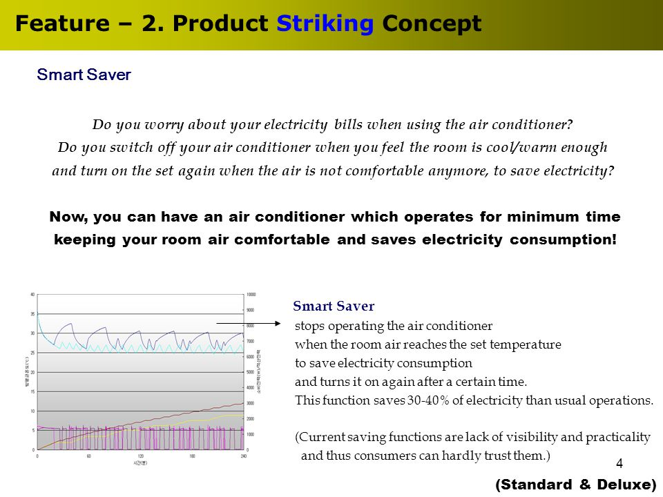 4 Feature – 2. Product Striking Concept Do you worry about your electricity bills when using the air conditioner? Do you switch off your air condition