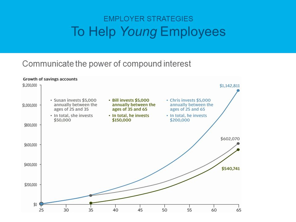 EMPLOYER STRATEGIES To Help Young Employees Communicate the power of compound interest