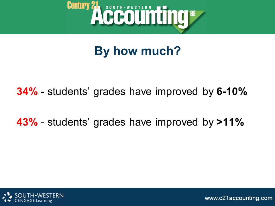 www.c21accounting.com By how much? 34% - students' grades have improved by 6-10% 43% - students' grades have improved by >11%