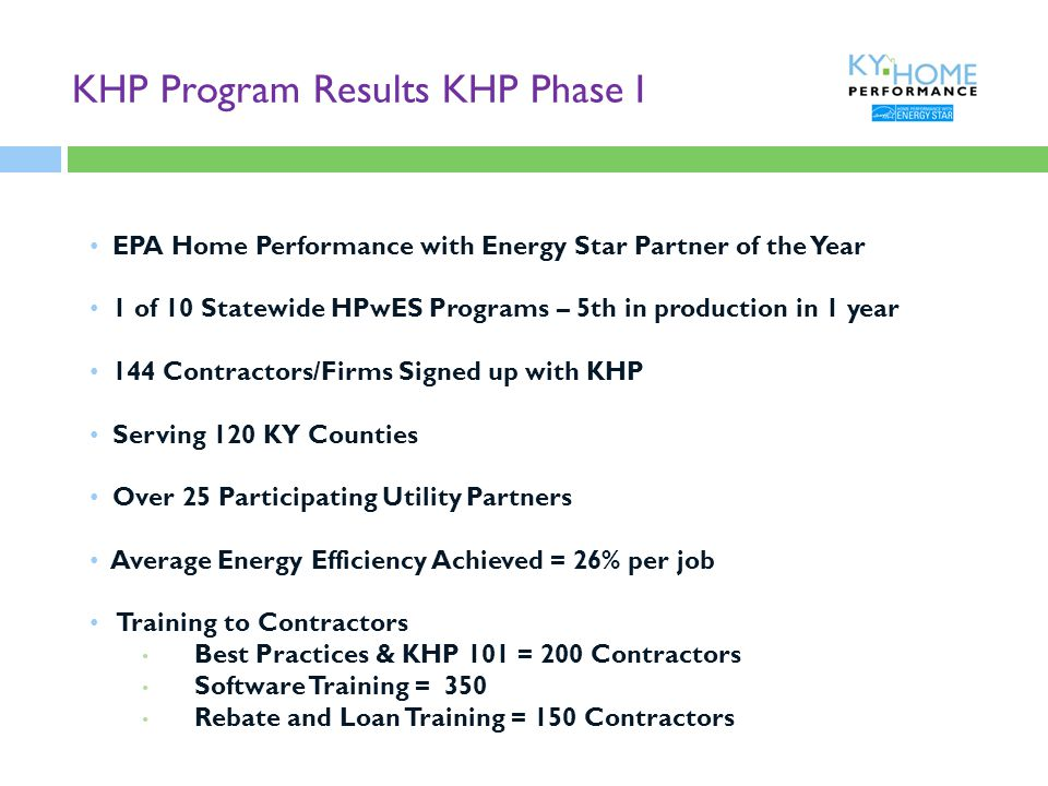 KHP Program Results KHP Phase I EPA Home Performance with Energy Star Partner of the Year 1 of 10 Statewide HPwES Programs – 5th in production in 1 year 144 Contractors/Firms Signed up with KHP Serving 120 KY Counties Over 25 Participating Utility Partners Average Energy Efficiency Achieved = 26% per job Training to Contractors Best Practices & KHP 101 = 200 Contractors Software Training = 350 Rebate and Loan Training = 150 Contractors