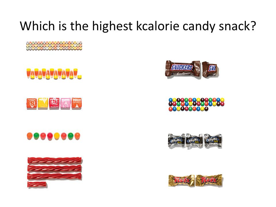 Which is the highest kcalorie candy snack?