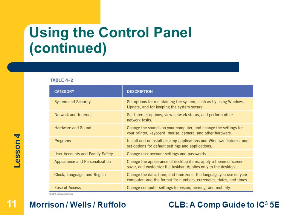 Lesson 4 Morrison / Wells / RuffoloCLB: A Comp Guide to IC 3 5E Using the Control Panel (continued) 11