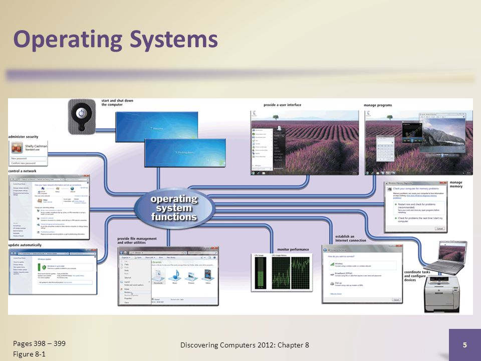 Operating Systems Discovering Computers 2012: Chapter 8 5 Pages 398 – 399 Figure 8-1