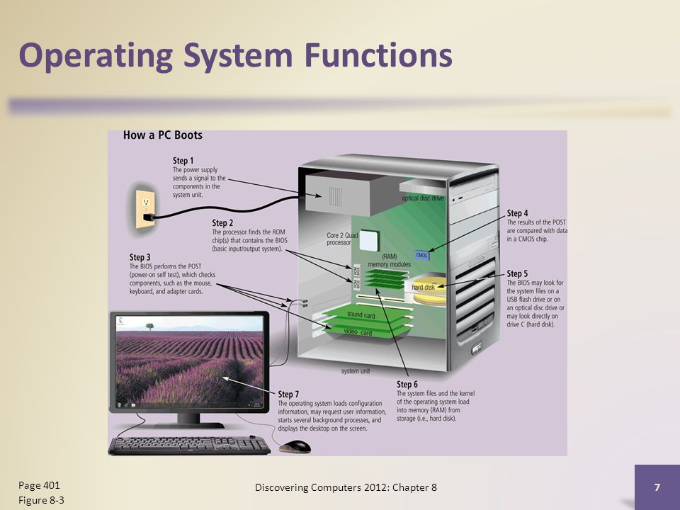 Operating System Functions Discovering Computers 2012: Chapter 8 7 Page 401 Figure 8-3
