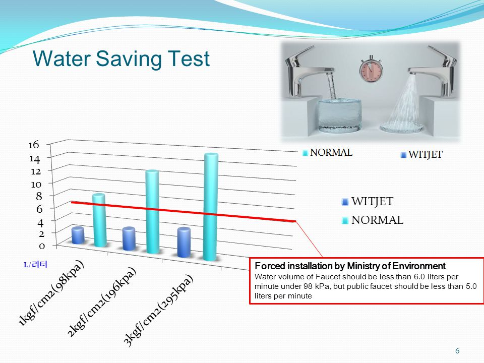 Water Saving Test 6 Forced installation by Ministry of Environment Water volume of Faucet should be less than 6.0 liters per minute under 98 kPa, but public faucet should be less than 5.0 liters per minute