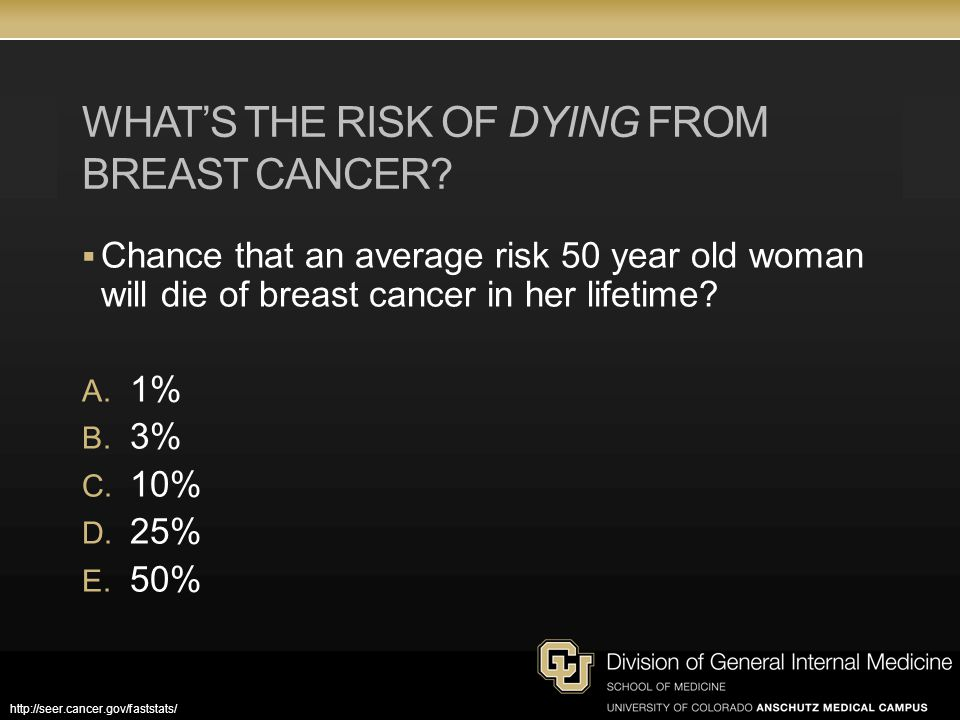 WHAT'S THE RISK OF DYING FROM BREAST CANCER.