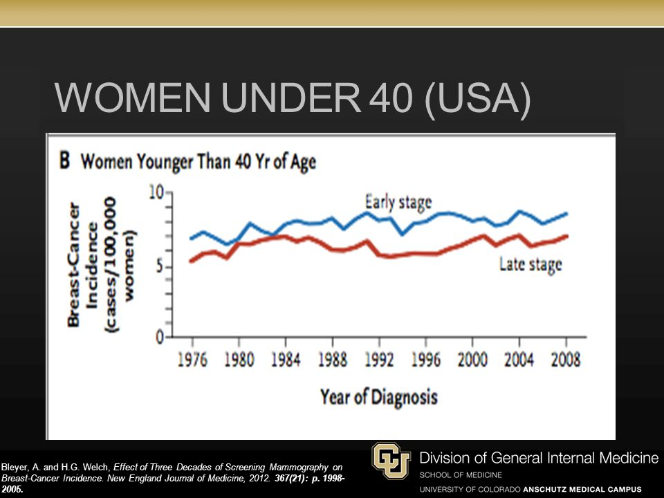 WOMEN UNDER 40 (USA) Bleyer, A.and H.G.