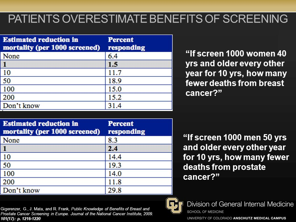 PATIENTS OVERESTIMATE BENEFITS OF SCREENING Gigerenzer, G., J.