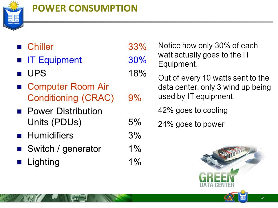 POWER CONSUMPTION Chiller33% IT Equipment30% UPS18% Computer Room Air Conditioning (CRAC)9% Power Distribution Units (PDUs)5% Humidifiers3% Switch / g