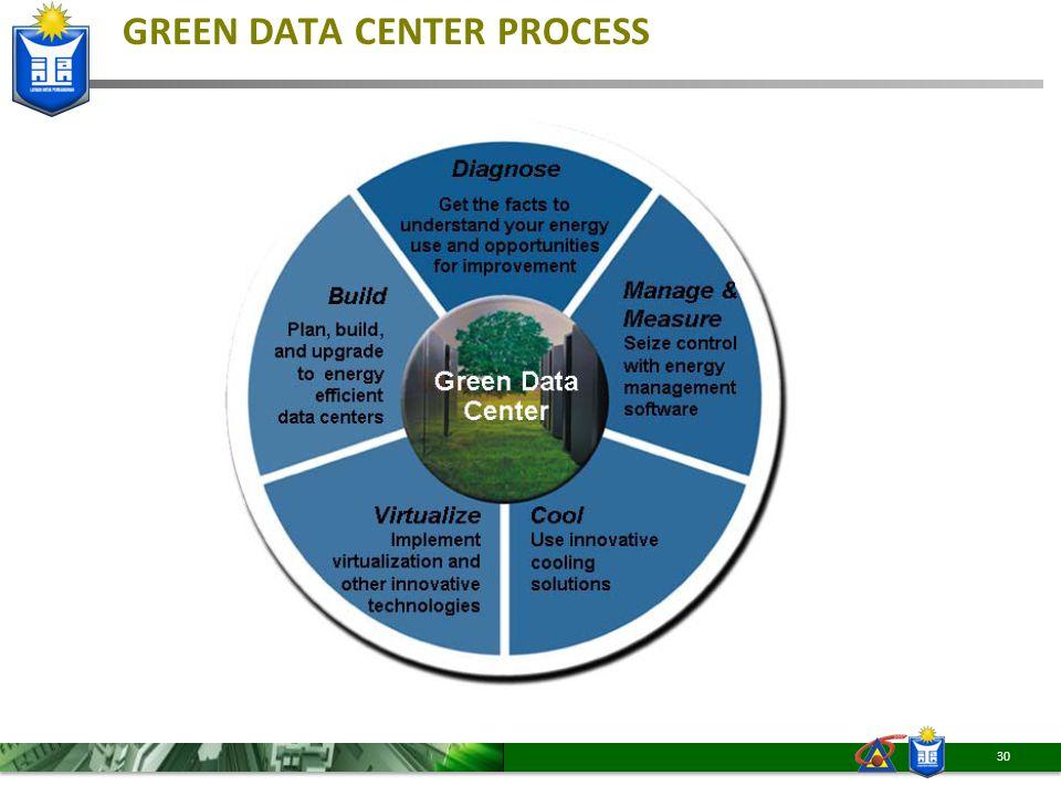 GREEN DATA CENTER PROCESS 30