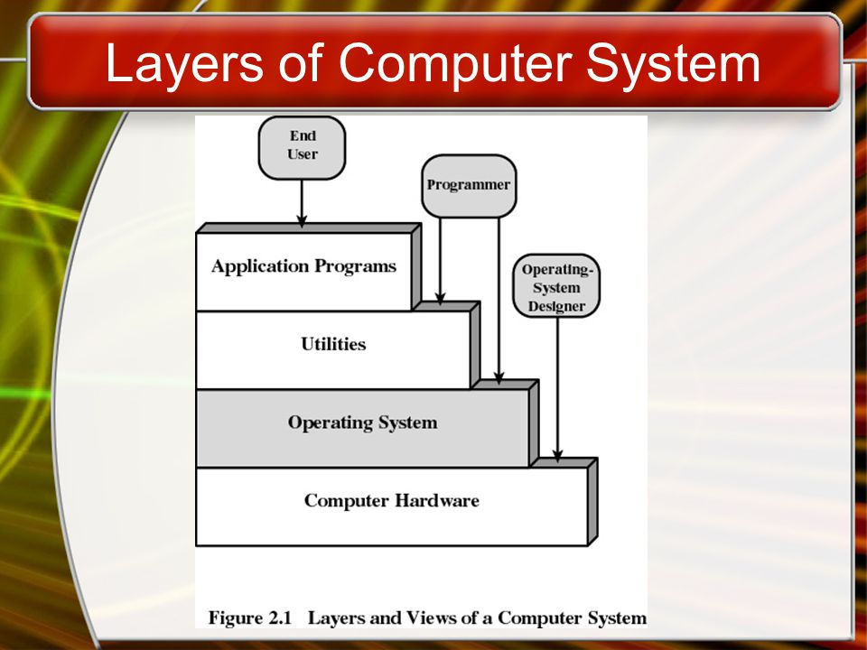 Services Provided by the Operating System Program development –Editors and debuggers Program execution Access to I/O devices Controlled access to files System access