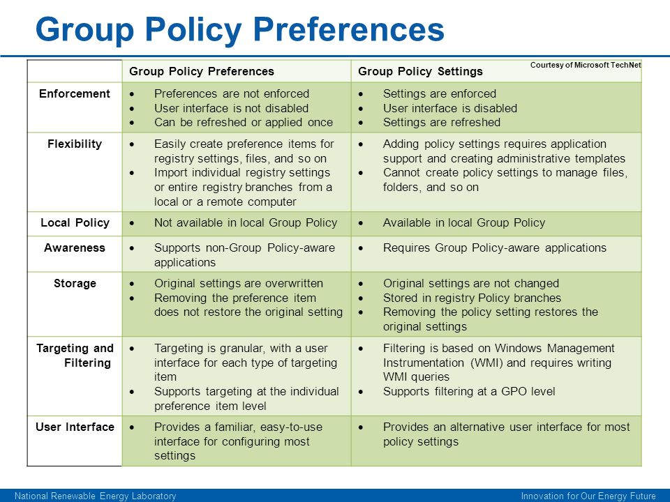 National Renewable Energy Laboratory Innovation for Our Energy Future Group Policy Preferences Group Policy Settings Enforcement  Preferences are not