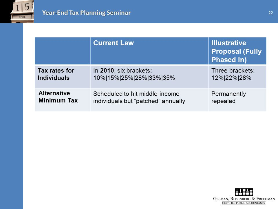 Year-End Tax Planning Seminar 22 Current LawIllustrative Proposal (Fully Phased In) Tax rates for Individuals In 2010, six brackets: 10%|15%|25%|28%|33%|35% Three brackets: 12%|22%|28% Alternative Minimum Tax Scheduled to hit middle-income individuals but patched annually Permanently repealed