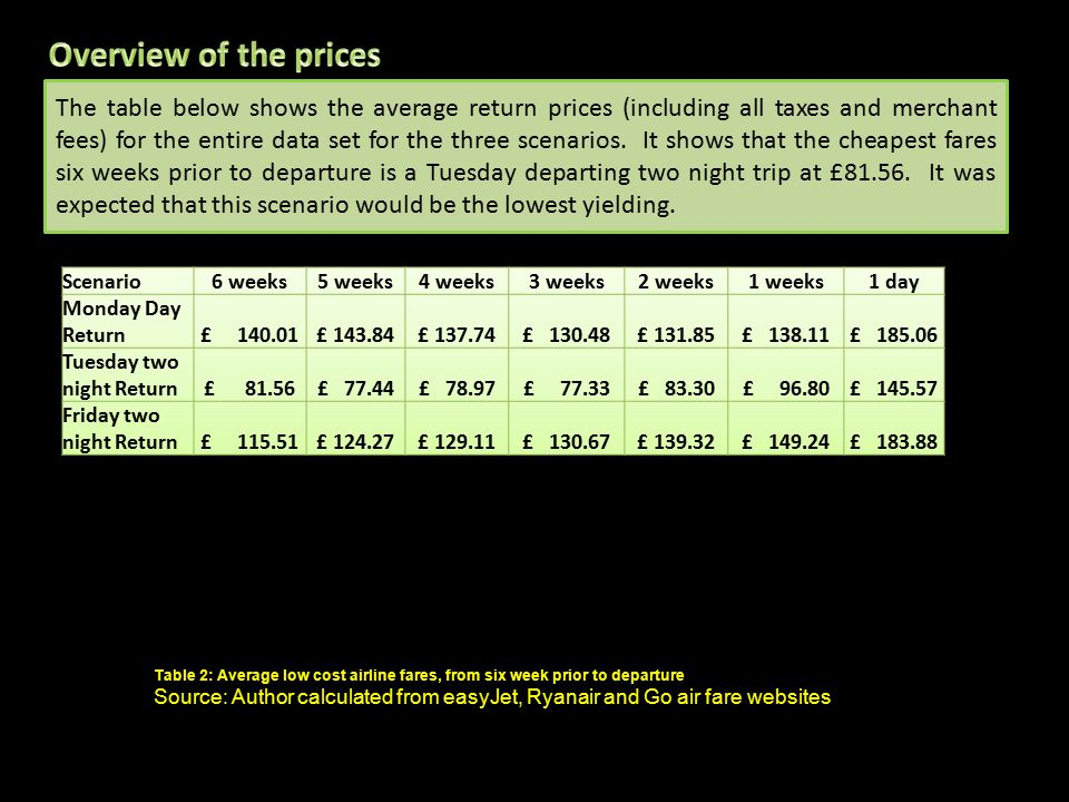 The table below shows the average return prices (including all taxes and merchant fees) for the entire data set for the three scenarios.