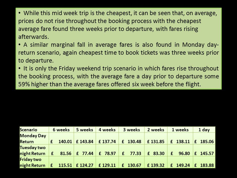 While this mid week trip is the cheapest, it can be seen that, on average, prices do not rise throughout the booking process with the cheapest average fare found three weeks prior to departure, with fares rising afterwards.