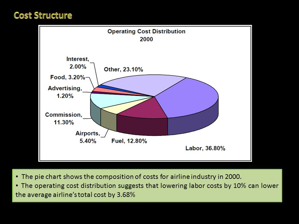 The pie chart shows the composition of costs for airline industry in 2000.