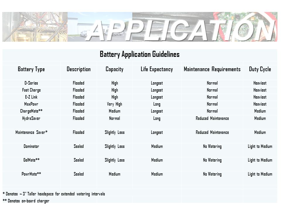 Battery Application Guidelines Battery TypeDescriptionCapacityLife ExpectancyMaintenance RequirementsDuty Cycle D-SeriesFloodedHighLongestNormalHeaviest Fast ChargeFloodedHighLongestNormalHeaviest E-Z LinkFloodedHighLongestNormalHeaviest MaxPowrFloodedVery HighLongNormalHeaviest ChargeMate**FloodedMediumLongestNormalMedium HydraSaverFloodedNormalLongReduced MaintenanceMedium Maintenance Saver*FloodedSlightly LessLongestReduced MaintenanceMedium DominatorSealedSlightly LessMediumNo WateringLight to Medium GelMate**SealedSlightly LessMediumNo WateringLight to Medium PowrMate**SealedMedium No WateringLight to Medium * Denotes ~ 3 Taller headspace for extended watering intervals ** Denotes on-board charger