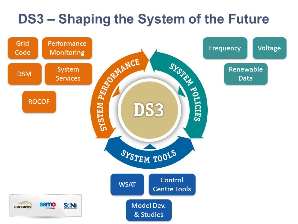 DS3 – Shaping the System of the Future System Services Frequency WSAT DSM Performance Monitoring Grid Code Control Centre Tools Model Dev.