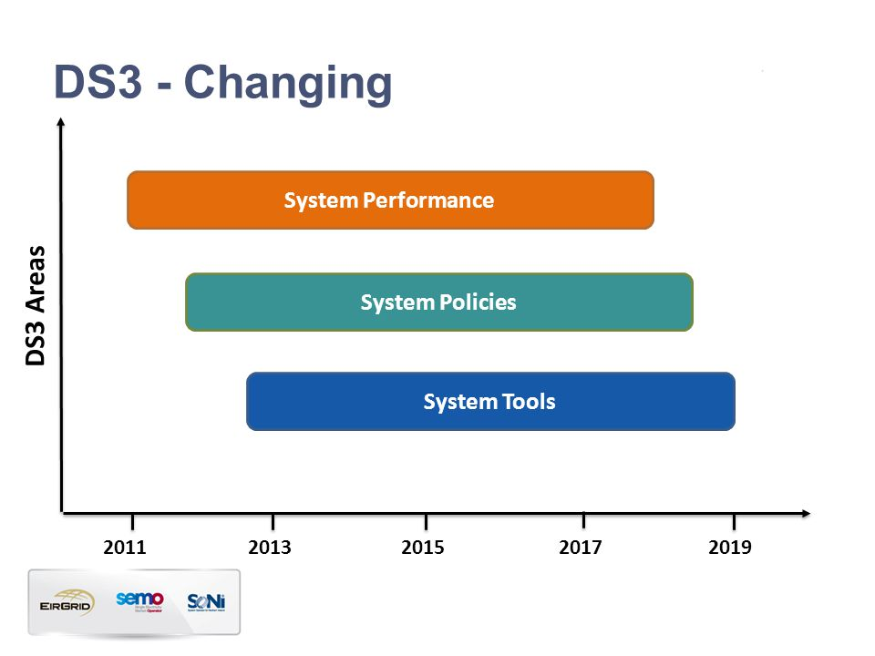 DS3 – Shaping the System of the Future WSAT Control Centre Tools Model Dev. & Studies