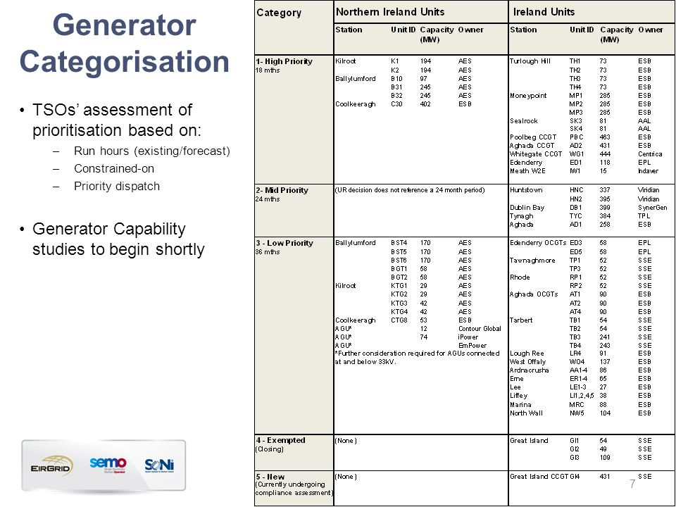 Generator Categorisation TSOs' assessment of prioritisation based on: –Run hours (existing/forecast) –Constrained-on –Priority dispatch Generator Capa